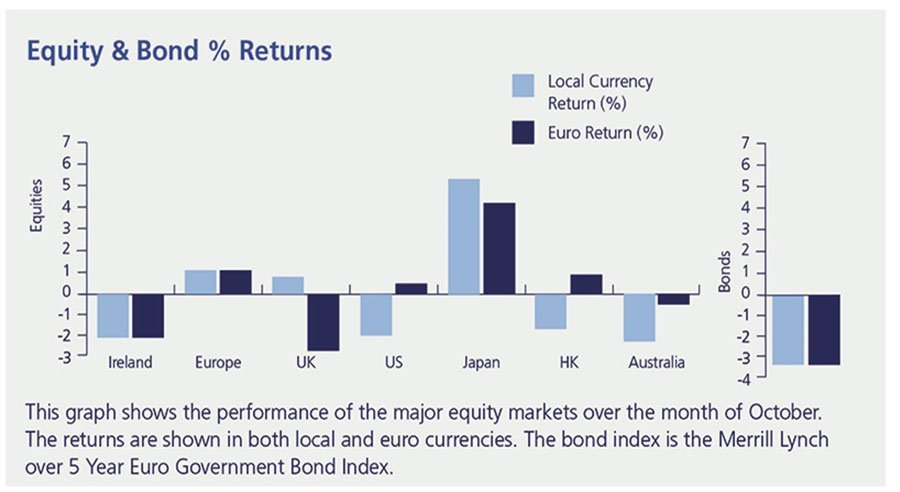 Zurich Monthly Investment Review Graph