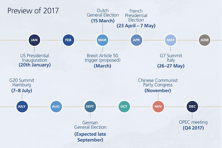 investment-outlook-timeline