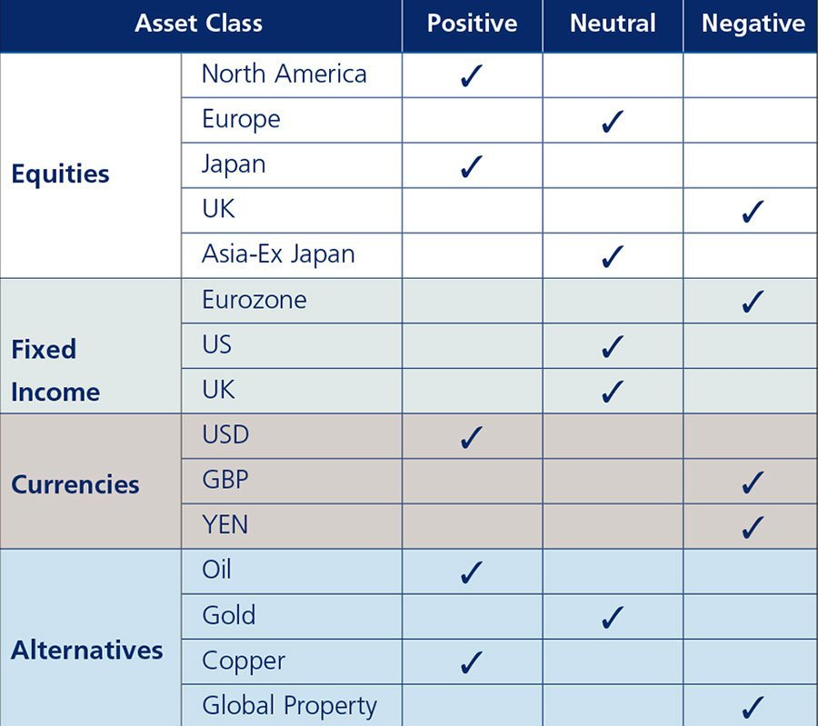 Zurich Monthy Investment Review Asset Class Activity