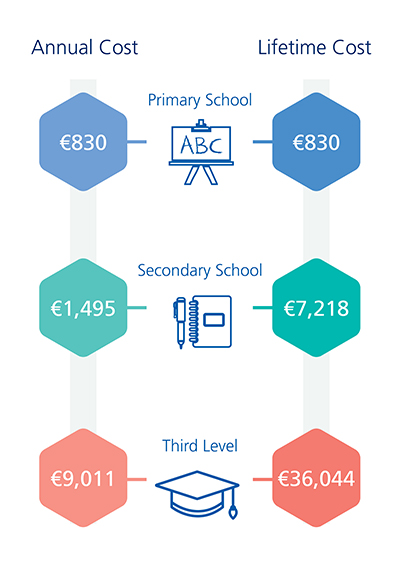 Cost of Education 2018 Infographic