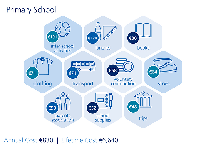 Cost of Primary Education 2018 Infographic