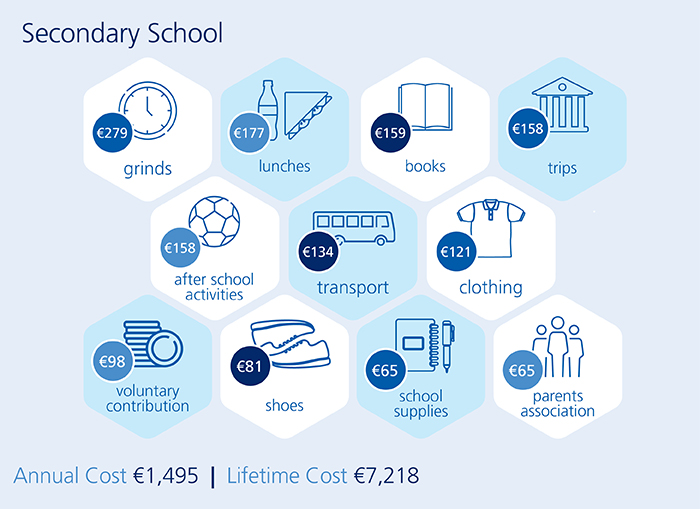 Cost of Secondary Education 2018 Infographic