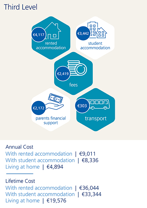 Cost of College 2018 Infographic