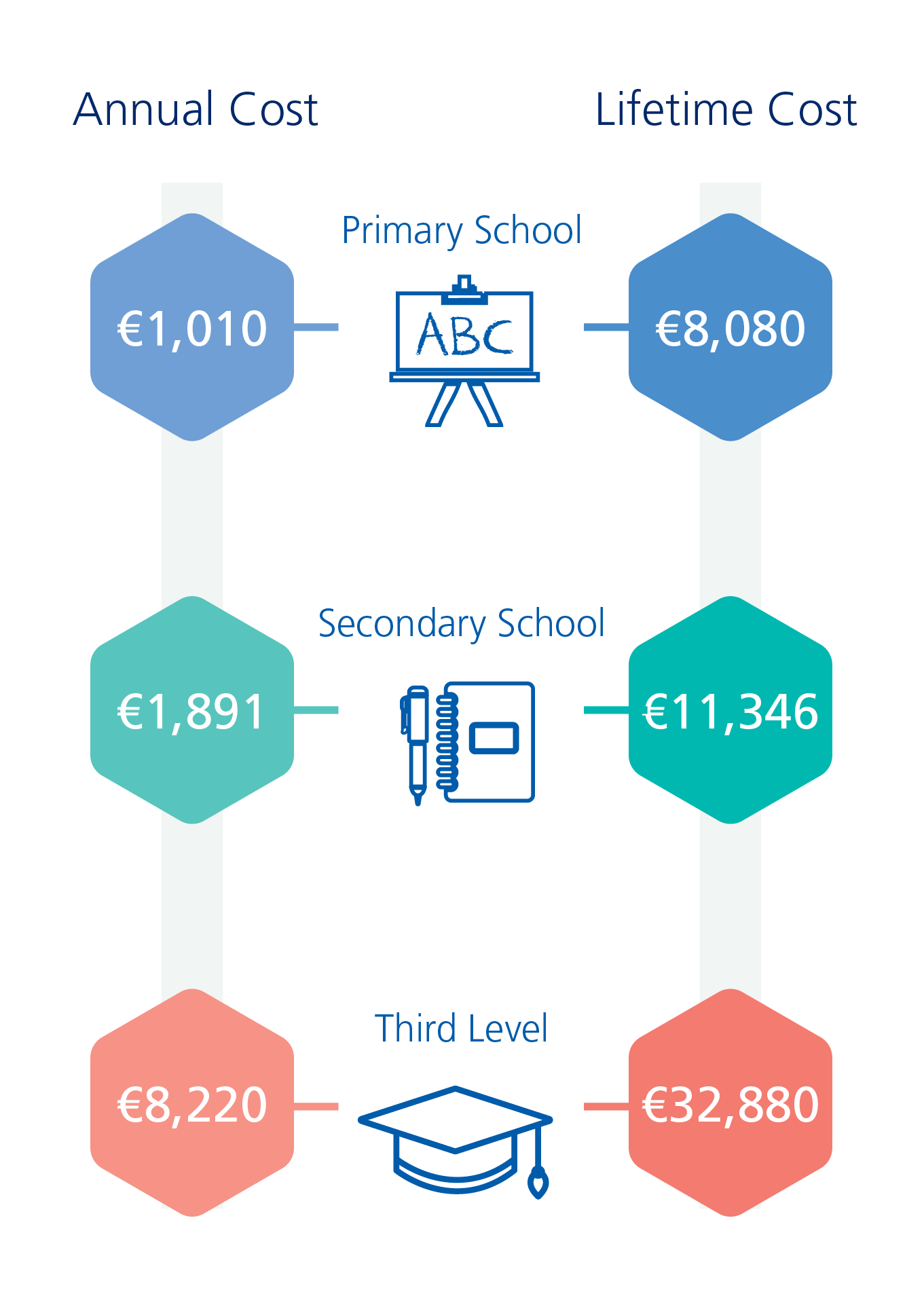 Graphic showing lifetime cost of education in Ireland