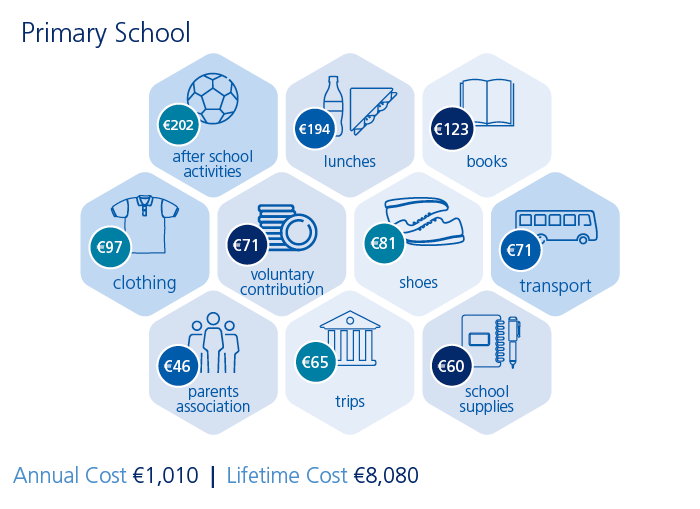 Graphic showing primary school cost of education in Ireland