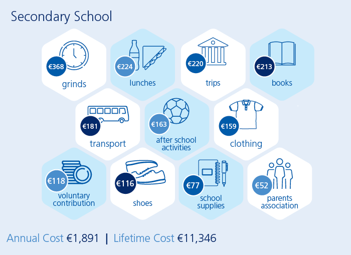 Graphic showing secondary school cost of education in Ireland