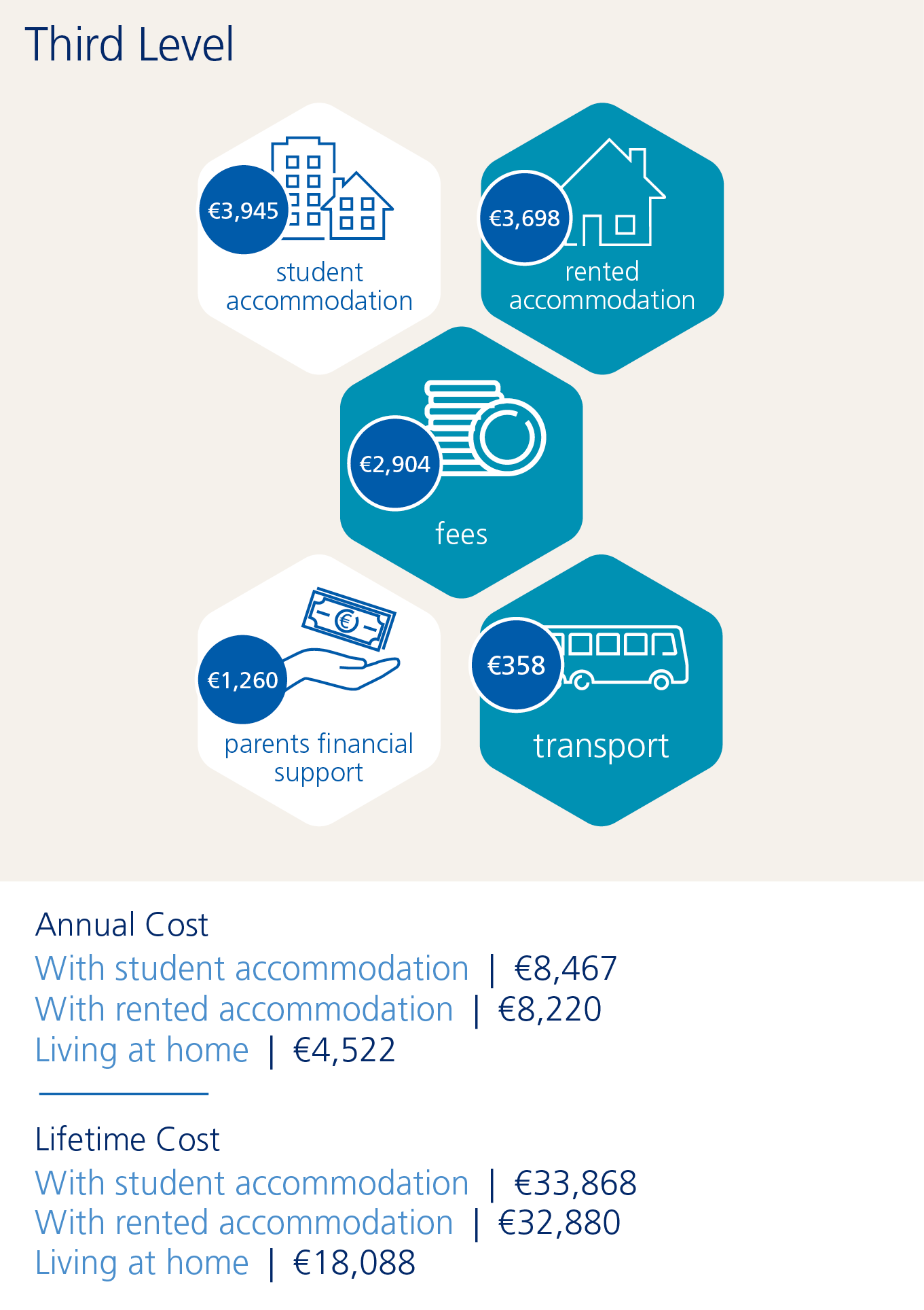Graphic showing third level cost of education in Ireland
