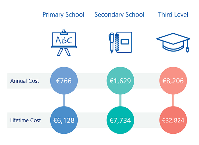 education-costs-inforgraphic