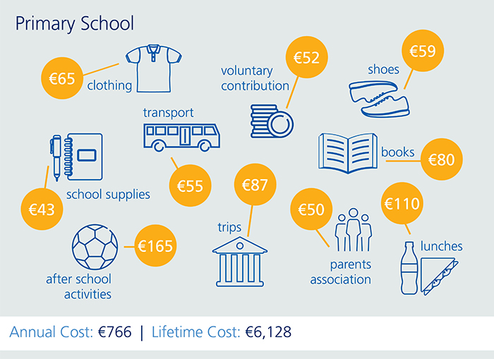 education-costs-primary-school