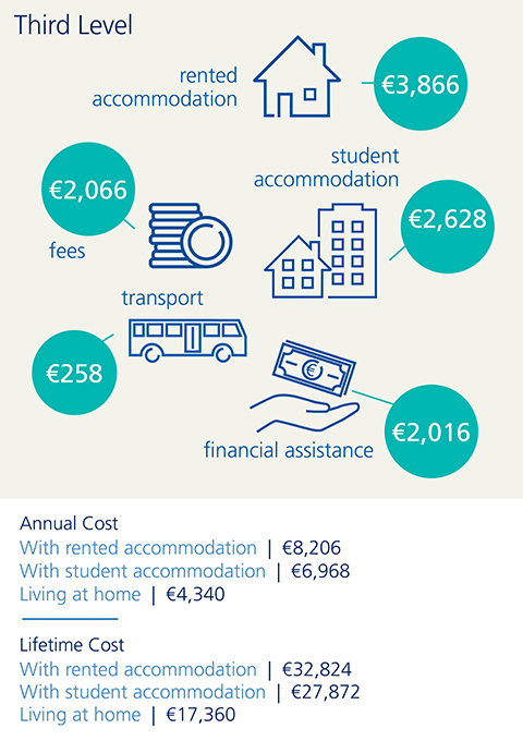 An infographic illustrating the cost of third level education in Ireland
