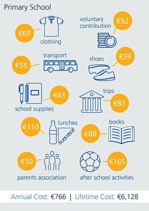 An infographic illustrating the cost of primary school in Ireland