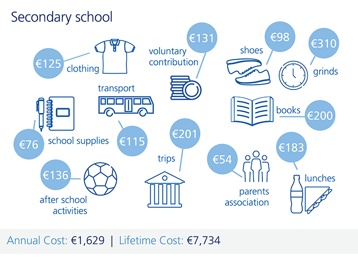 An infographic illustrating the cost of secondary school in Ireland